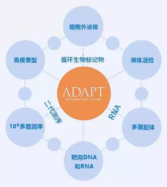 可取代二代测序的美国新一代精准检测技术--凯瑞思登录中国!