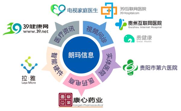"""朗玛信息三度入榜百强企业  """"互联网+医疗""""惠及千万家庭"""